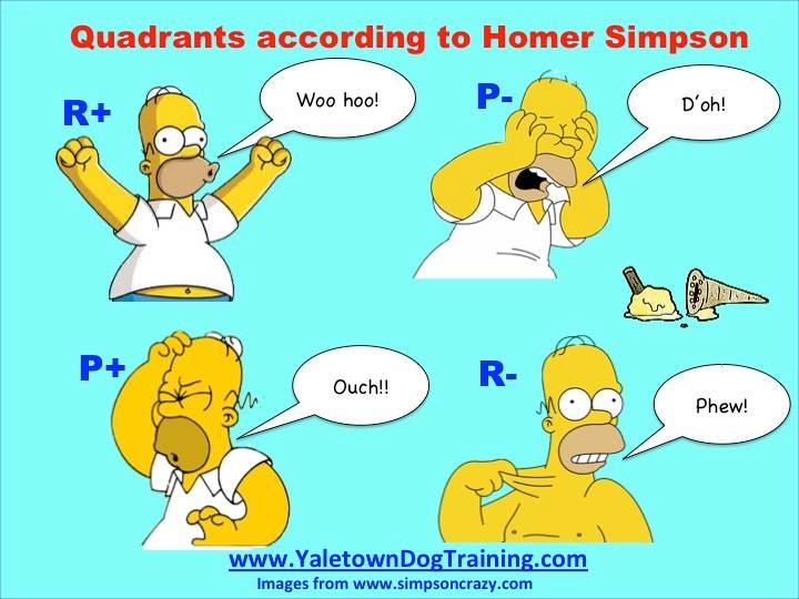 SimpsonsQuadrants
